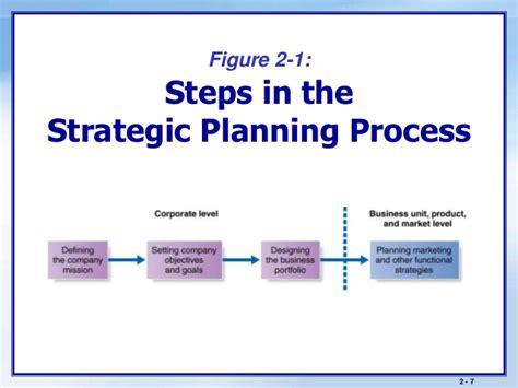 Strategic Business Marketing strategic marketing