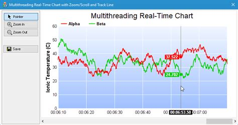 Threads In Time multithreading real time chart exle in c mfc qt