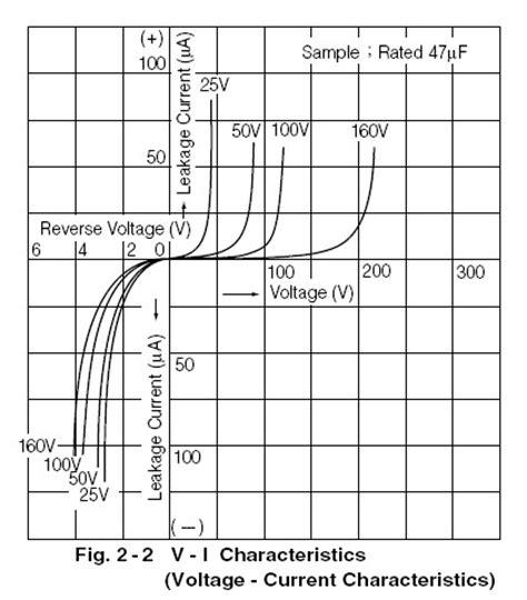 capacitor voltage current characteristics capacitors application guides for aluminum electrolytics pro audio design forum