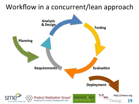 product development workflow accelerating device product development sme