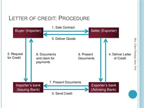 Letter Of Credit Model 5 Methods Of Payment In International Trade Export And Import Finance