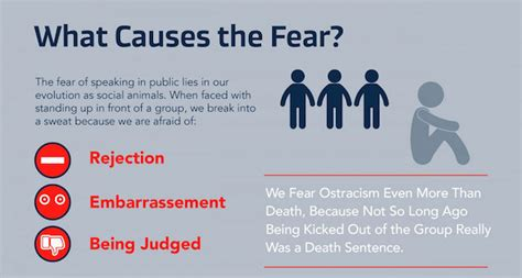 10 Common Fears And Ways To Overcome Them by 10 Most Common Fears Of Speaking In Front Of An Audience