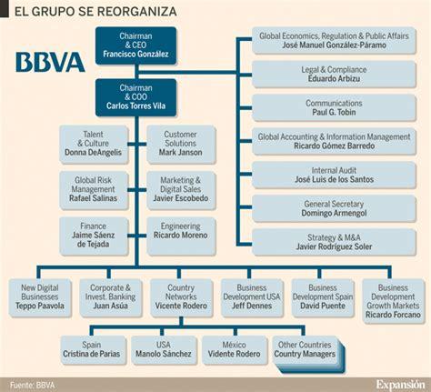 grupo banco santander empresas as 237 es el nuevo organigrama directivo bbva