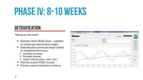 8 Week Run Detox Phase by Orem Utah Autism Treatment Center By Ashton Therapies