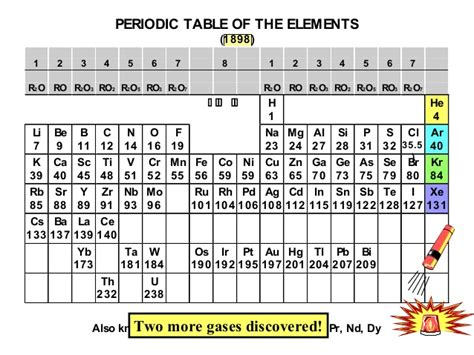 History Of Periodic Table by History Of Periodic Table Part 3 Copy