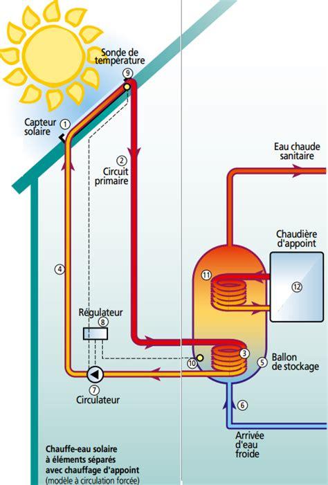 comment fonctionne un chauffe eau solaire