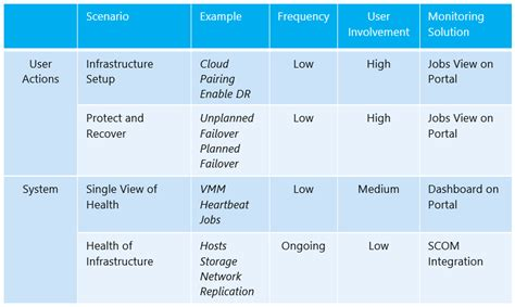 data center disaster recovery plan template what s new in 2012 r2 cloud integrated disaster recovery