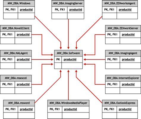 database schema software novell doc novell zenworks 7 server management