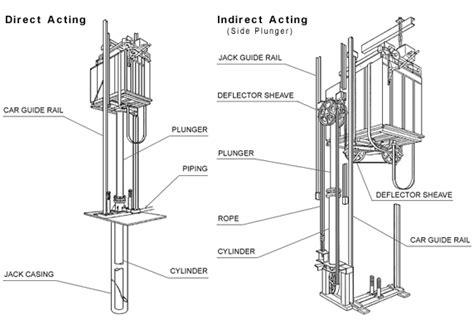 elevator motor type elevators escalators mitsubishi electric