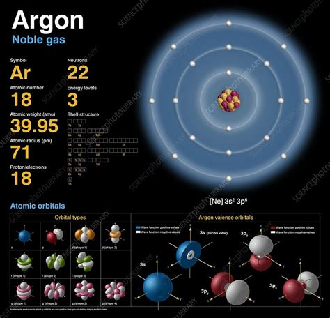 Argon Protons Neutrons Electrons by Argon Atomic Structure Stock Image C018 3699 Science