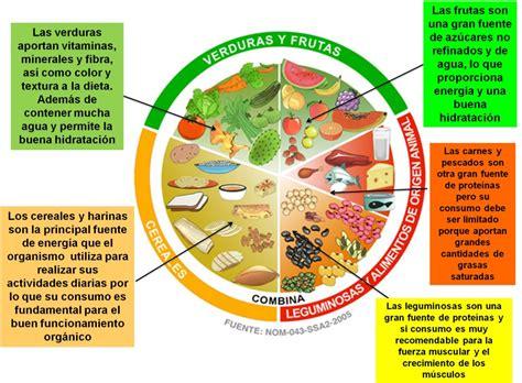 el plato del buen comer come saludable sin sacrificios beneficios del plato del bien comer pulsodf