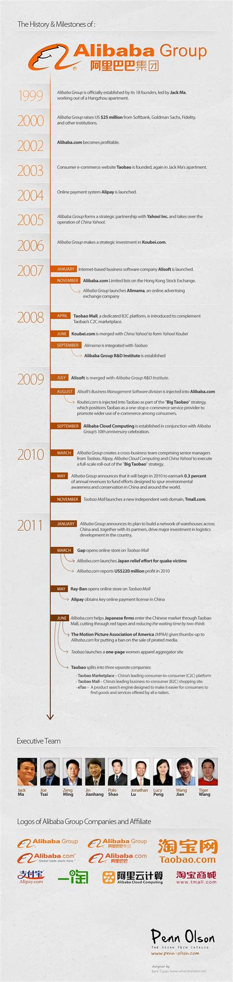 alibaba history the history timeline of the alibaba group infographic