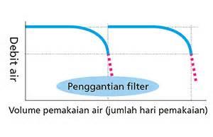 Karbon Aktif Tw pemurni air sentral tw200 toclas pemurni air toclas