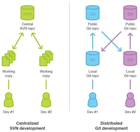 git tutorial diagram svn versioning pwtech
