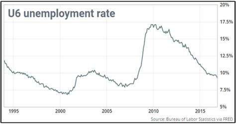 Unemployment Rate Us Bureau Of Labor Statistics | economic outlook for january 2017 welch forbes
