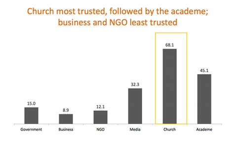 Ngo Vs Corporate Mba by Pinoys Trust The Church More Than Gov T