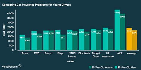 cheapest car insurance  valuepenguin singapore