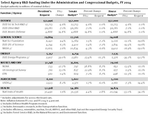 r d budget template a brief comparison of r d funding in the house senate