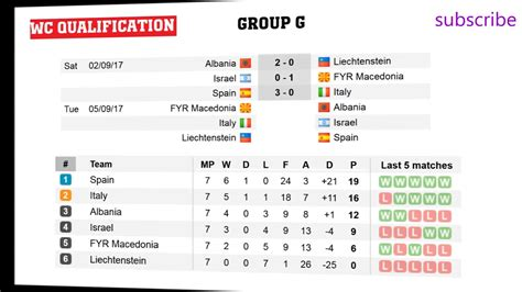 world cup groups table fifa world cup qualifiers 2018 europe groups d g i