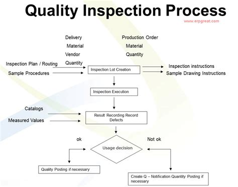 inspection process flow chart pictures to pin on