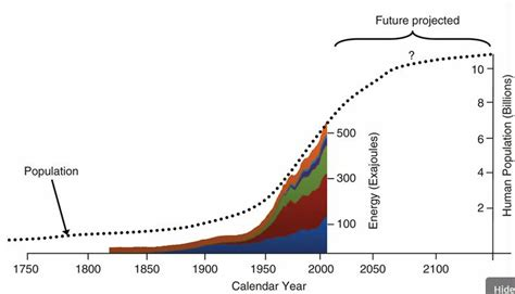 history and pattern of human population growth peak energy resources climate change and the
