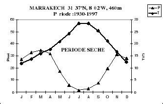 comment calculer un diagramme ombrothermique memoire 233 tude de la flore et de la v 233 g 233 tation du