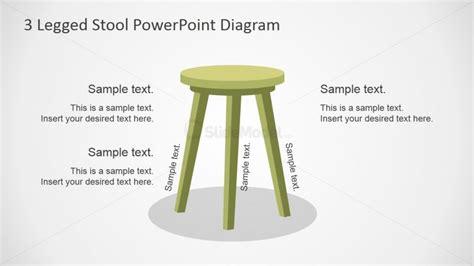 Three Legged Stool Theory by Three Legged Stool Shapes For Powerpoint Slidemodel