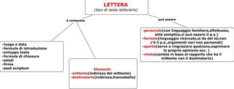 lettere d testo mappa concentuale della lettera mappa concettuale