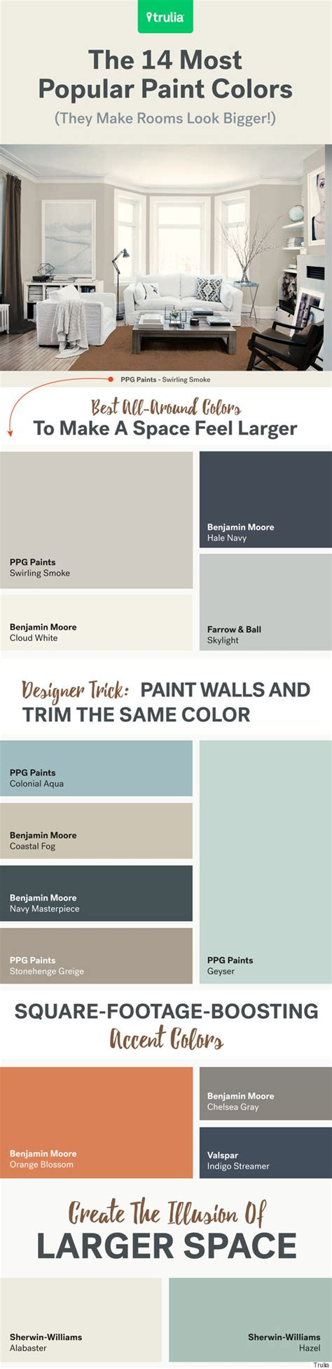 what paint colors make rooms look bigger the 14 most popular paint colors they make a room look