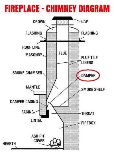 Chimney Flue Der Uk - fireplace fills house with smoke what to check braais