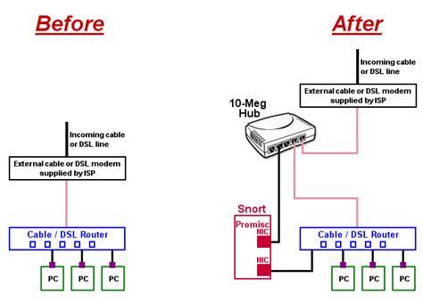 understanding home network design understanding the security of my home network