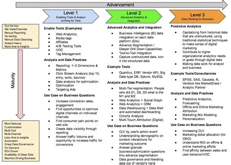 Digital Analytics Roadmap Data Strategy Roadmap Template