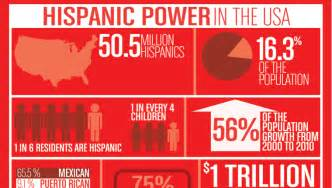 hispanic heritage month 2011 images