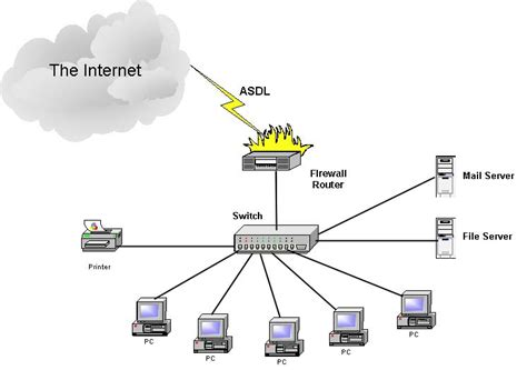 network layout diagram for small business case study upgrading to adsl broadband