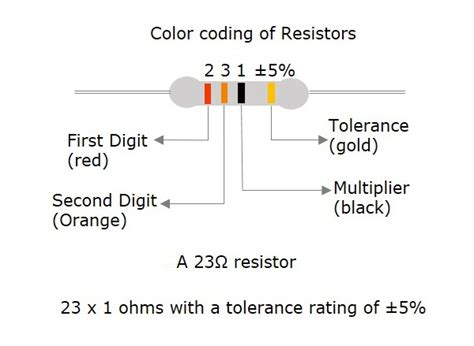 resistor tolerance importance 28 images 1w 5 1 ohm carbon resistor 5 bands resistor 2nd