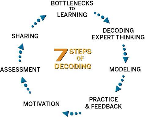 The Circle Blueprint Decoding The Conscious And Unconscious Ebook decoding the disciplines course design teaching resources