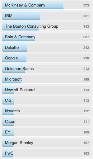 2014 Eller Mba Employment Profile by Where Harvard Mbas Live Work
