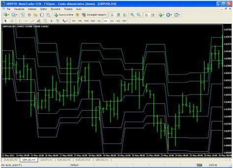 fibonacci metatrader indicator forex strategies forex