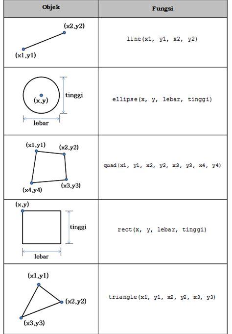 tutorial gambar dasar tutorial dasar menggambar objek pada processing narin