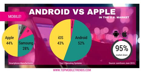 android vs apple apple vs android just the facts top mobile trendstop mobile trends