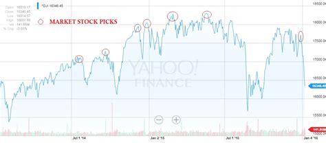 best stock picks best stock picks for today