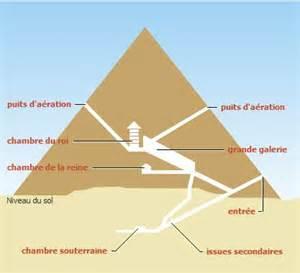 les pyramides 233 gyptiennes des n 233 cropoles monumentales