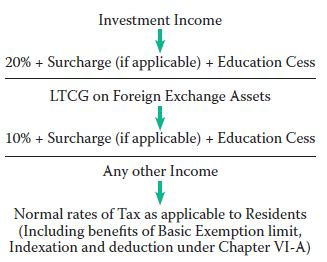 section 115e taxation of nris residential status computation return