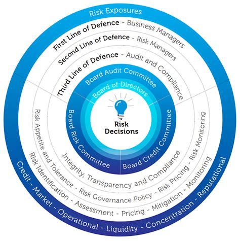 risk management bank risk management framework commercial bank sri lanka