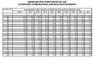 table of water vapour density in air