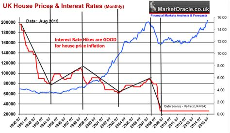 house interest rates will uk interest rate rises crash house prices the market oracle