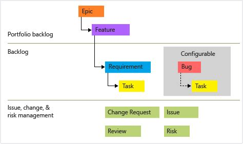 Choose A Process Microsoft Docs Tfs Kanban Process Template