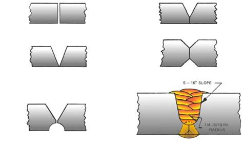 joint design definition handbook joint design prep