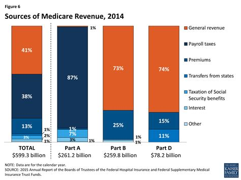 Financial Medicare Medicare Rate Sheet | the facts on medicare spending and financing the henry j