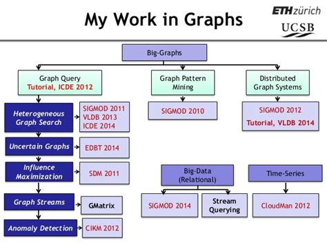 Making Pattern Queries Bounded In Big Graphs | dagstuhl seminar talk on querying big graphs